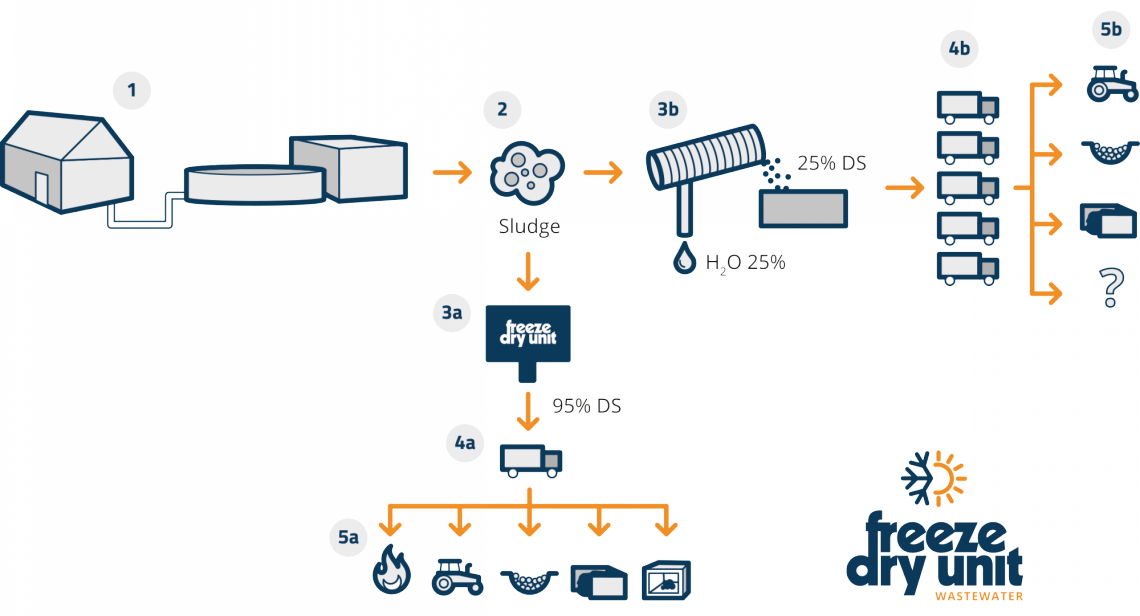 Processen, med och utan Freeze Dry Unit