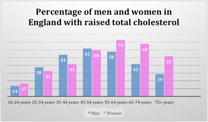 Raised cholesterol by gender in England